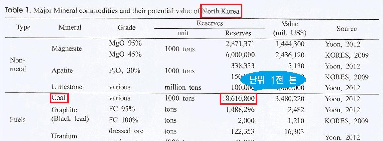 고상모·이길재·에드워드윤의 논문에 제시된 표. 북한의 석탄(coal) 매장량을 186억 톤으로 추정하고 있다.