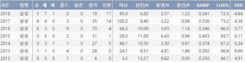 삼성 백정현의 최근 7시즌 주요 기록(출처: 야구기록실 KBRepot.com)