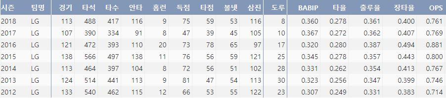 LG 오지환의 최근 7시즌 주요 기록(출처: 야구기록실 KBRepot.com)