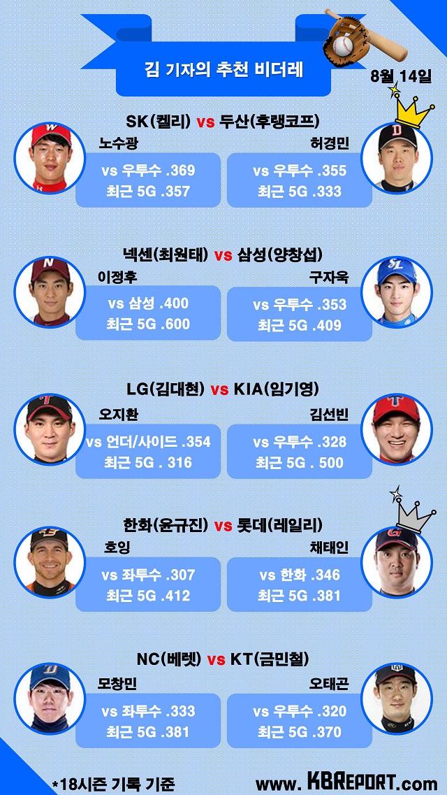 프로야구 팀별 추천 비더레 (사진출처: KBO홈페이지)