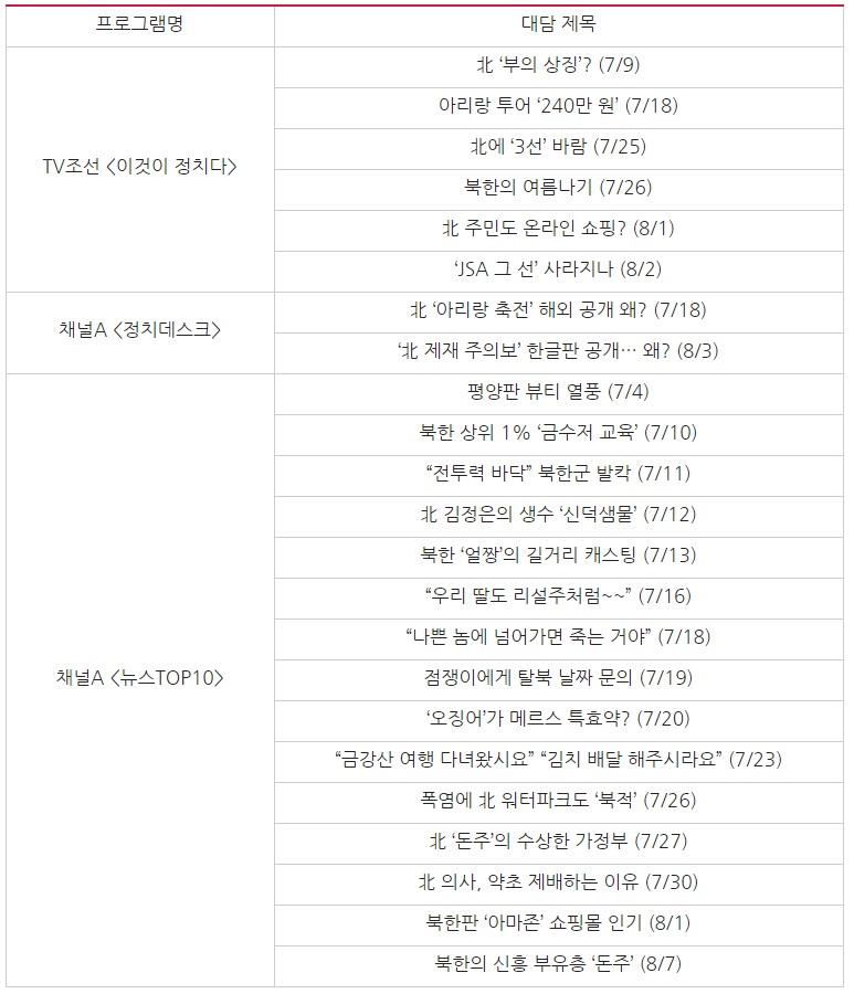 △ 7/3~8/7 북한 근황 관련 보도 대담 제목 비교 ⓒ민주언론시민연합