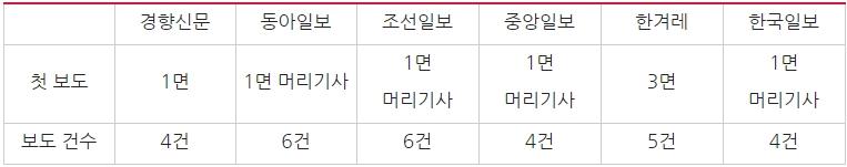 '삼성 180조 투자 계획' 신문보도량 비교(8/9) ⓒ민주언론시민연합