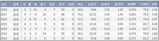 삼성 심창민 최근 7시즌 주요 기록 (출처: 야구기록실 KBReport.com)