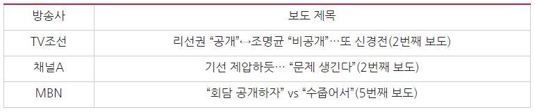 '리선권 위원장 공개회담 제안' 관련 보도 제목 비교(8/13)