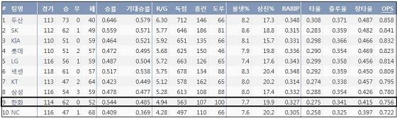 KBO리그 팀 OPS 순위 (출처: 야구기록실 KBReport.com)