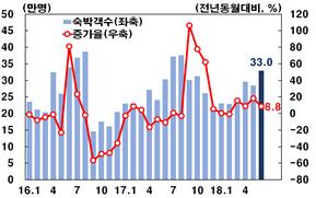 보문관광단지 숙박객수 및 증가율