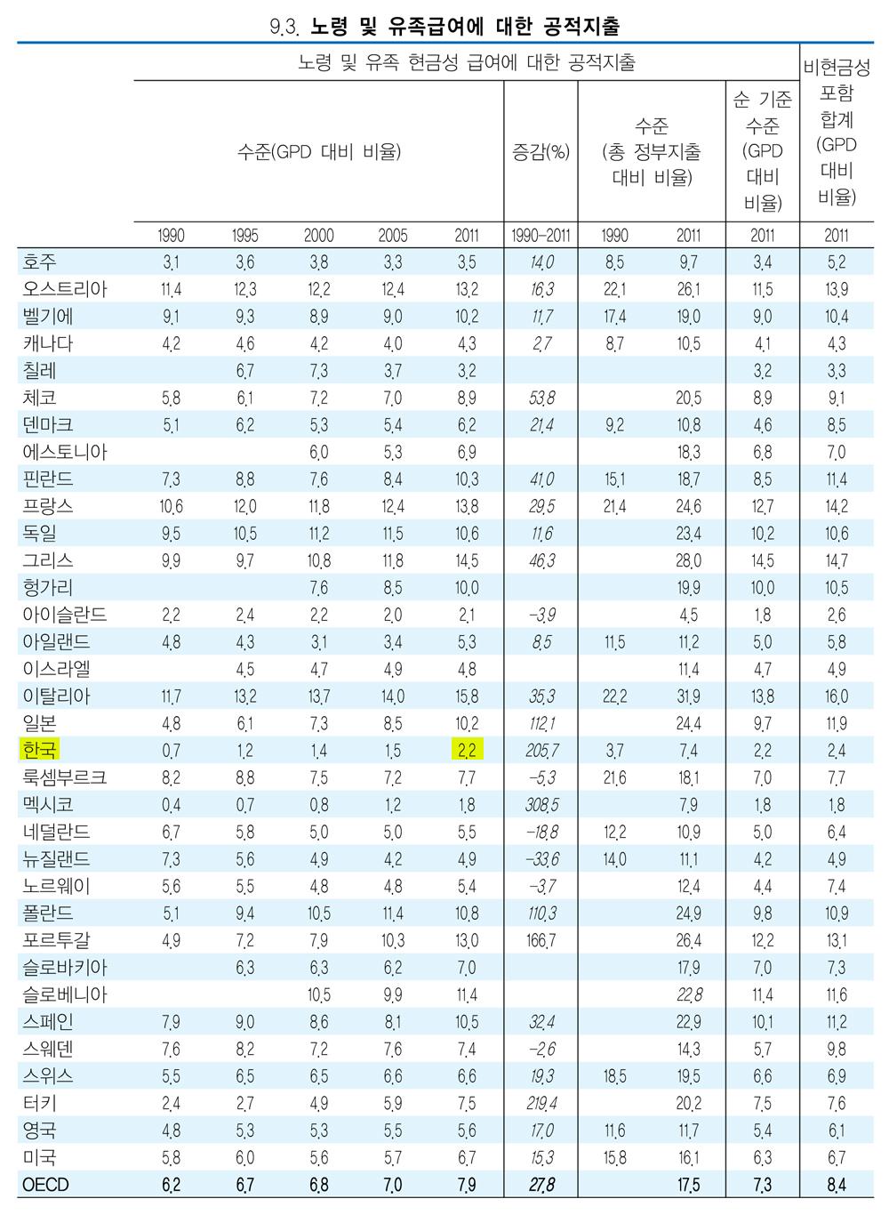 OECD 국가들의 GDP 대비 연금지출 우리나라는 GDP에서 차지하는 연금지출 비중이 2.2%로 34개국 중 32위다.(출처_한눈에보는연금 2015)