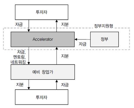 협동조합프랜차이즈 비스니스 구조