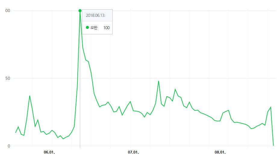 최근 3개월 사이 네이버 트렌드를 통해 포착된 '오반'의 검색 지표