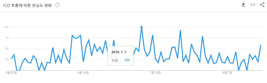최근 3개월간 포착된 구글 트렌드상 '오반'의 검색 흐름