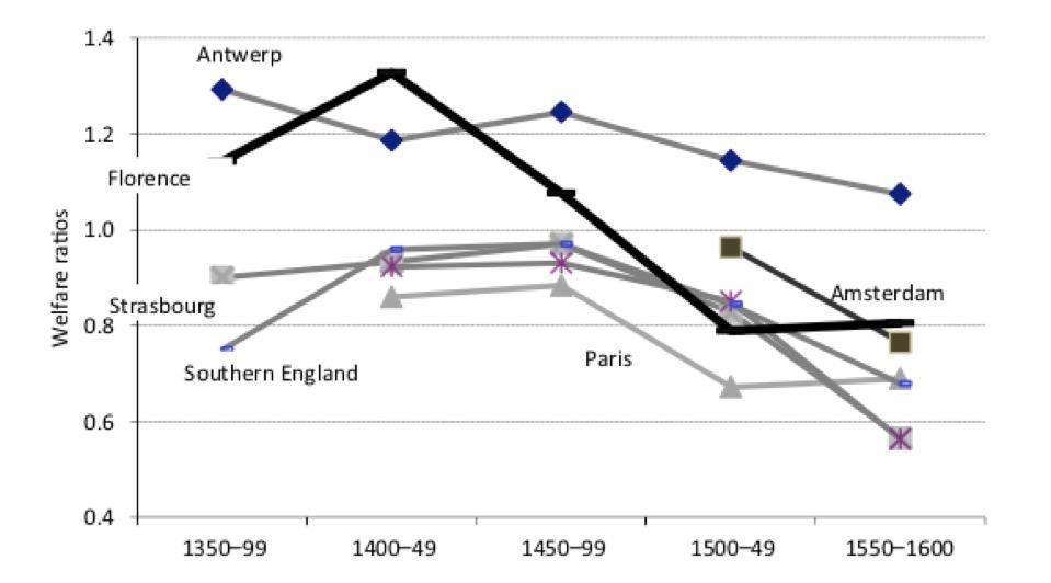 서유럽 주요 도시의 사회 복지 비용 비율 변동 전체적으로 복지 비용 비율이 줄었지만, 피렌체의 하락폭이 가장 크다.  출처 : Paolo Malanima, <Italy in the Renaissance: a leading economy in the European context, 1350?1550†>, Economic History Review(2018)