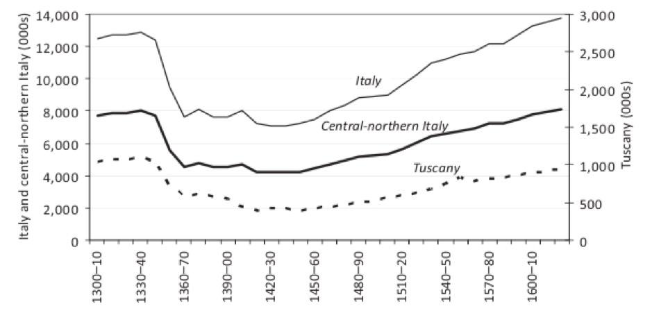 이탈리아의 인구 변화 1348년 흑사병 이후 인구가 급감했다.(Tuscany는 피렌체가 속해있는 지역으로 피렌체의 지배를 받았다.)  출처 : Paolo Malanima, <Italy in the Renaissance: a leading economy in the European context, 1350?1550†>, Economic History Review(2018)