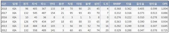 KIA 안치홍 최근 6시즌 주요 기록 (출처: 야구기록실 KBReport.com)