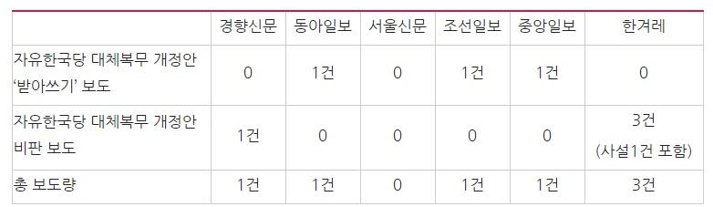 △ '자유한국당 김학용 의원 대체복무제 개정안' 관련 보도량 비교(8/14~8/23) ⓒ민주언론시민연합