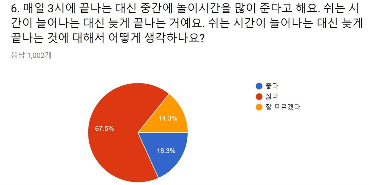 실천교육교사모임의 설문조사 결과.