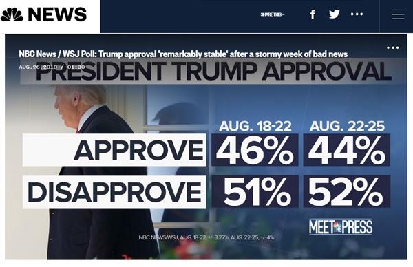 최측근들의 유죄평결·유죄인정 전후의 트럼프 대통령 지지율 변동을 조사한 미국 NBC·월스트리트저널 공동 여론조사