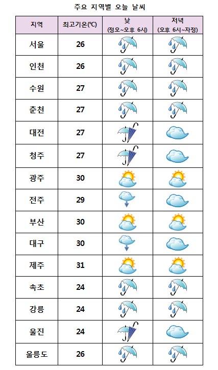 주요 지역별 오늘날씨 전망