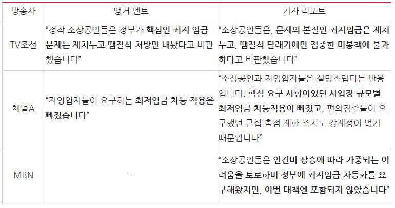 '정부 자영업자 대책 발표' 관련 보도 중 최저임금 관련 내용 비교(8/20)