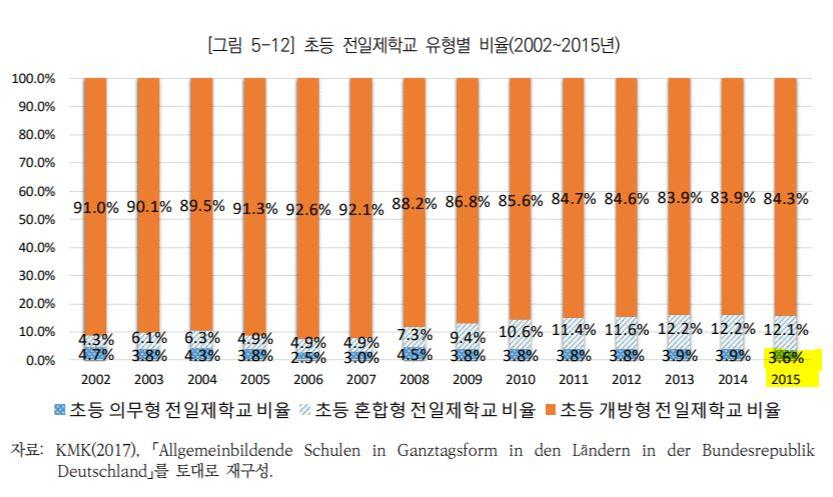 독일 초등 전일제학교의 유형별 비율.