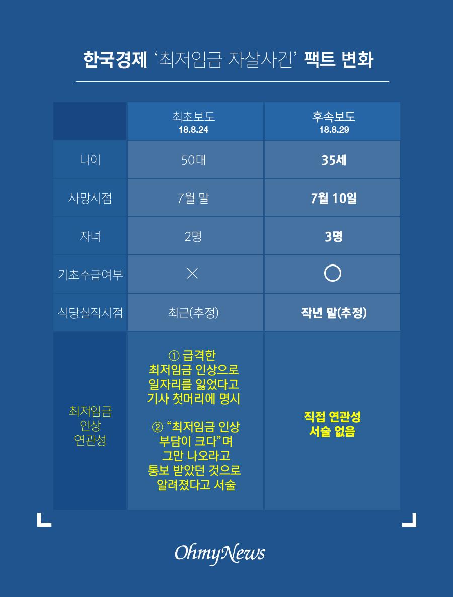한국경제 '최저임금 자살사건' 팩트 변화