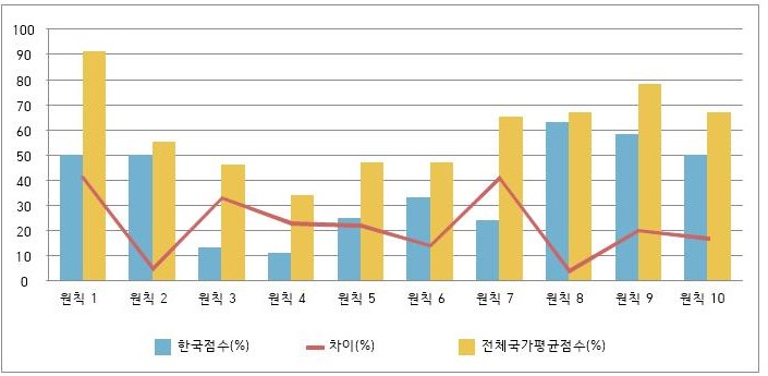 G20국가 평균과 한국 점수 비교(%)