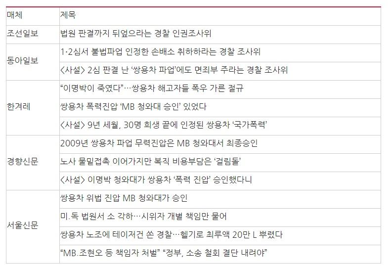 △ '쌍용차 사건' 조사보고서 관련 8/29 관련기사 제목