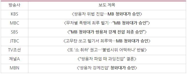 '경찰 진상조사위 발표내용' 관련 첫 보도 제목 비교(8/28)