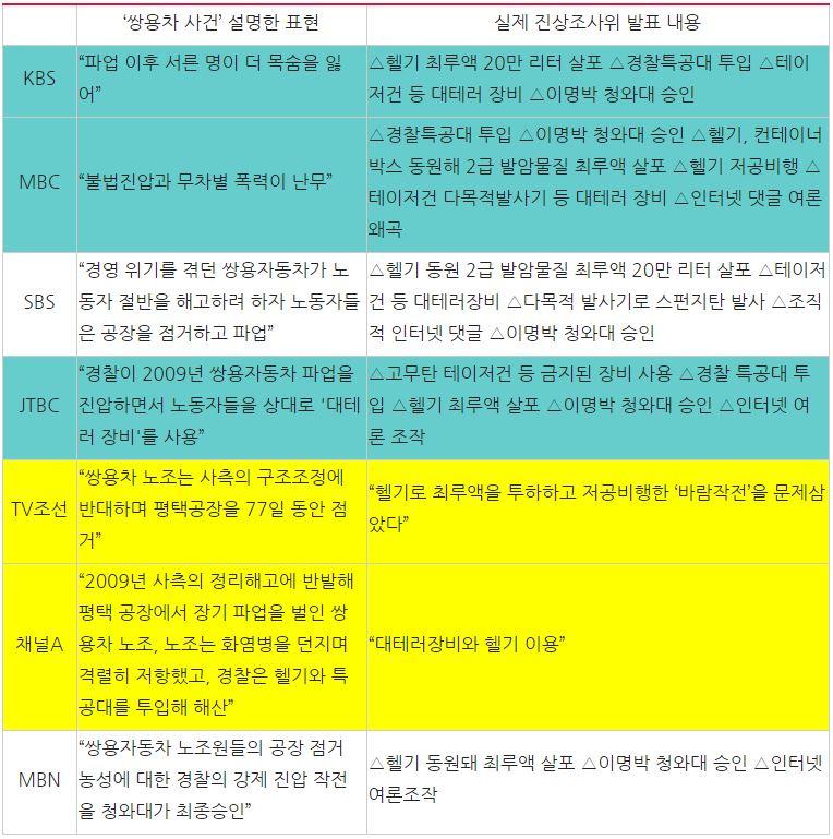 7개 방송사 '쌍용차 사건 조사 결과' 관련 보도 내용 비교(8/28)
