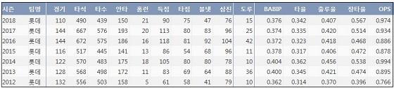 롯데 손아섭 최근 7시즌 주요 기록 (출처: 야구기록실 KBReport.com)