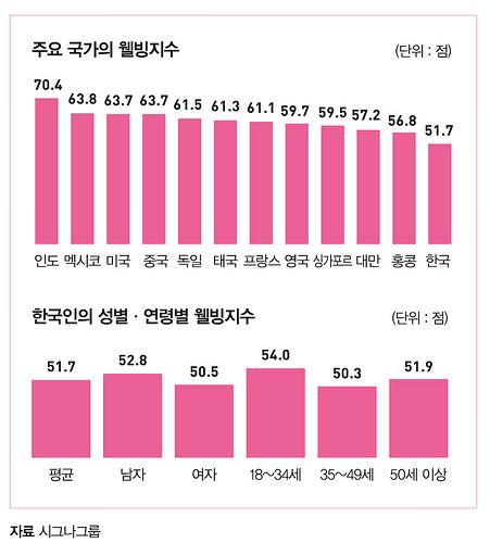 주요국가의 웰빙지수와 한국인의 웰빙지수