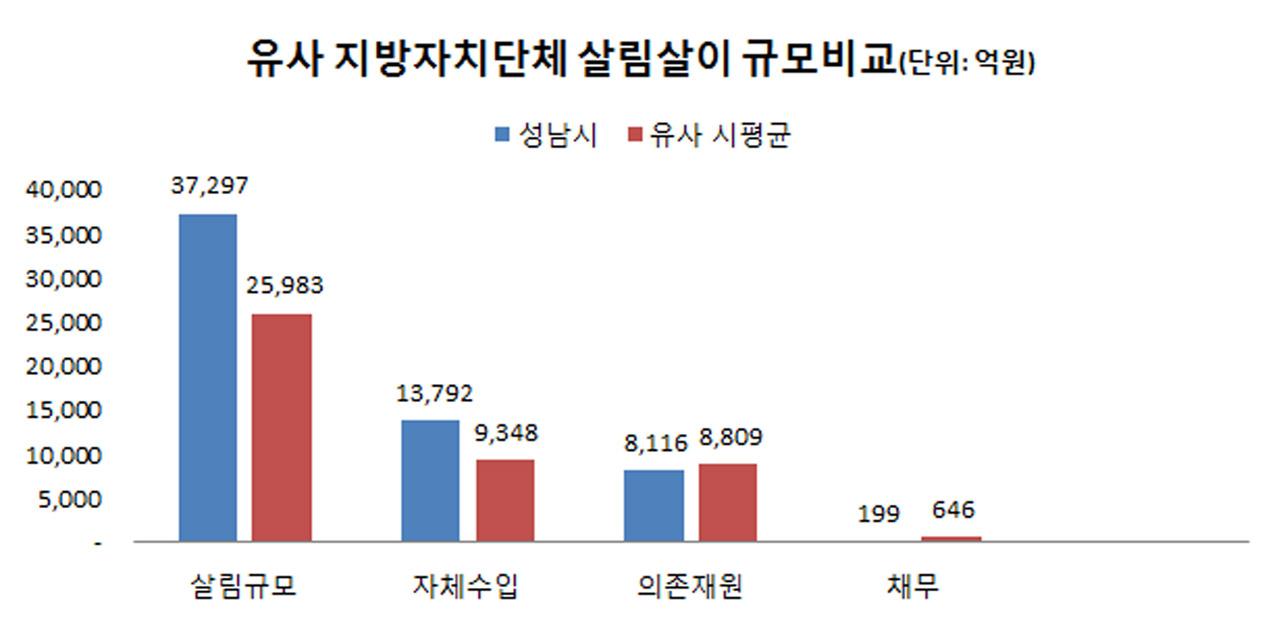 성남시-유사 지방자치단체, 살림살이 비교 그래프