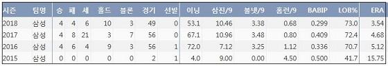 삼성 장필준 최근 4시즌 주요 기록 (출처: 야구기록실 KBReport.com)