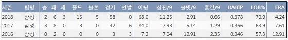 삼성 최충연 프로 통산 주요 기록  (출처: 야구기록실 KBReport.com)