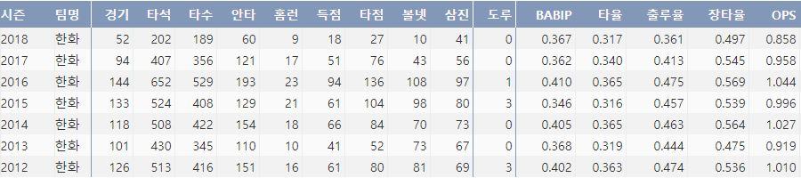 한화 김태균의 최근 7시즌 주요 기록(출처: 야구기록실 KBRepot.com)
