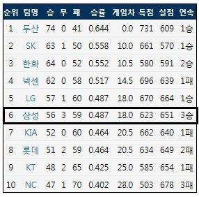 9월 5일 현재 KBO리그 팀 순위 (출처: 야구기록실 KBReport.com)
