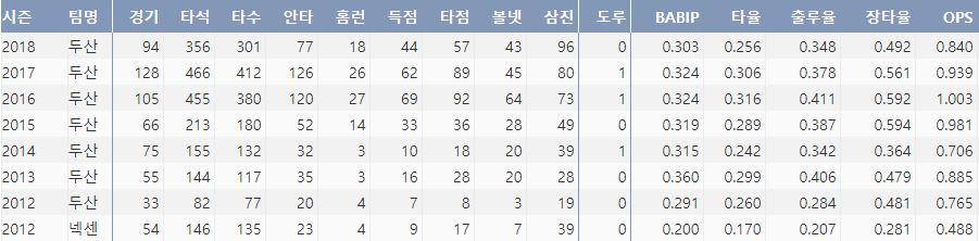 두산 오재일의 최근 7시즌 주요 기록(출처: 야구기록실 KBRepot.com)