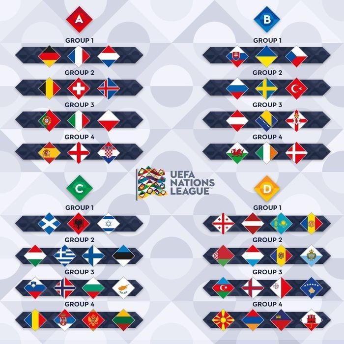UEFA 네이션스리그 조편성