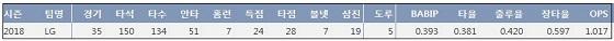 LG 가르시아 2018시즌 주요 기록 (출처: 야구기록실 KBReport.com)