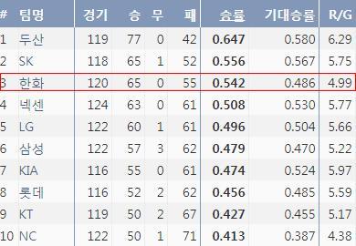 2018시즌 팀 승률과 기대승률 비교 수치(출처=야구기록실, KBReport.com)
