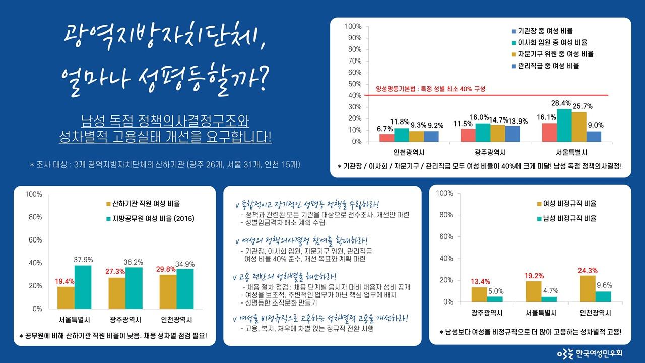 광역지방자치단체, 얼마나 성평등할까? 광주광역시, 서울특별시, 인천광역시 산하기관 성평등 현황