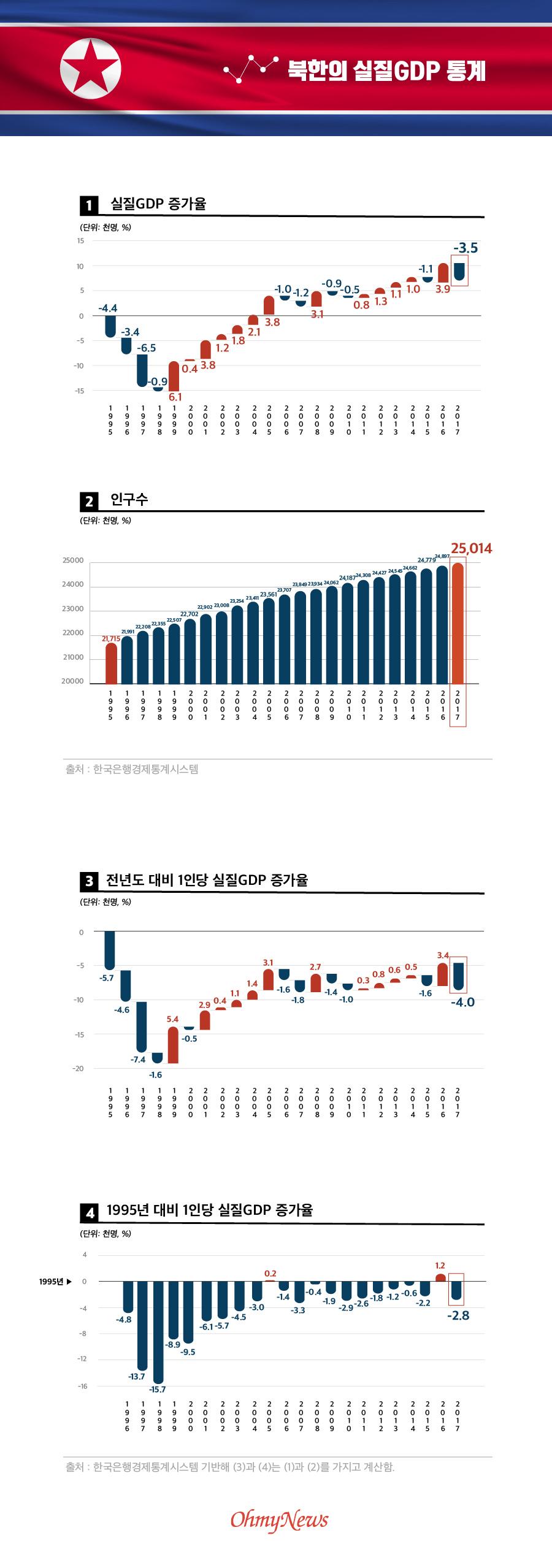 북한의 실질GDP 관련 통계