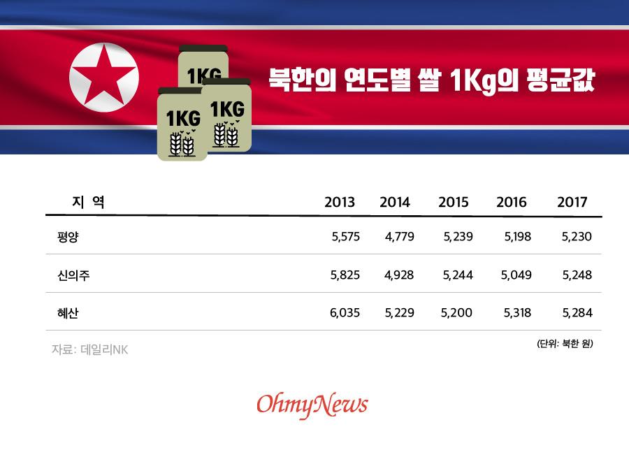 북한 연도별 쌀 1Kg의 평균값