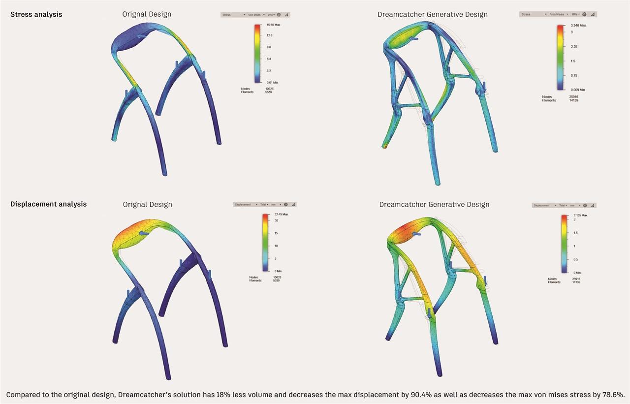 드림캐쳐를 이용해 기존 의자를 AI 스스로 효율적인 방식으로 진화시킨 엘보 체어.