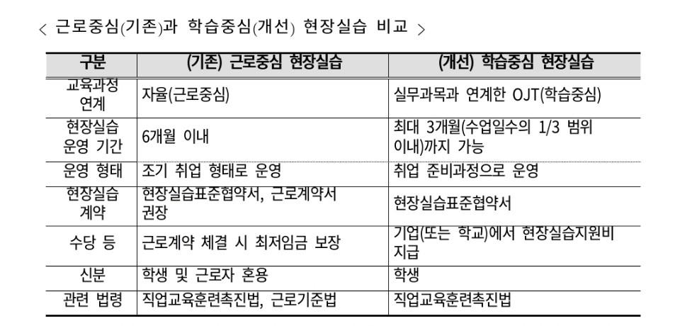 '직업계고 학습중심 현장실습 운영 안내자료'(교육부·한국직업능력개발원, 2018.5)