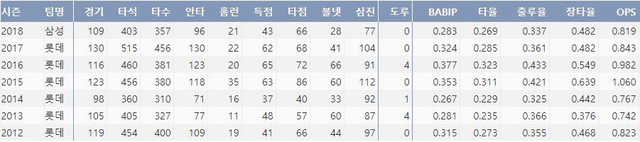 삼성 강민호의 최근 7시즌 주요 기록(출처: 야구기록실 KBRepot.com)