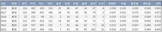 롯데 전준우 최근 6시즌 주요 기록 (출처: 야구기록실 KBReport.com)