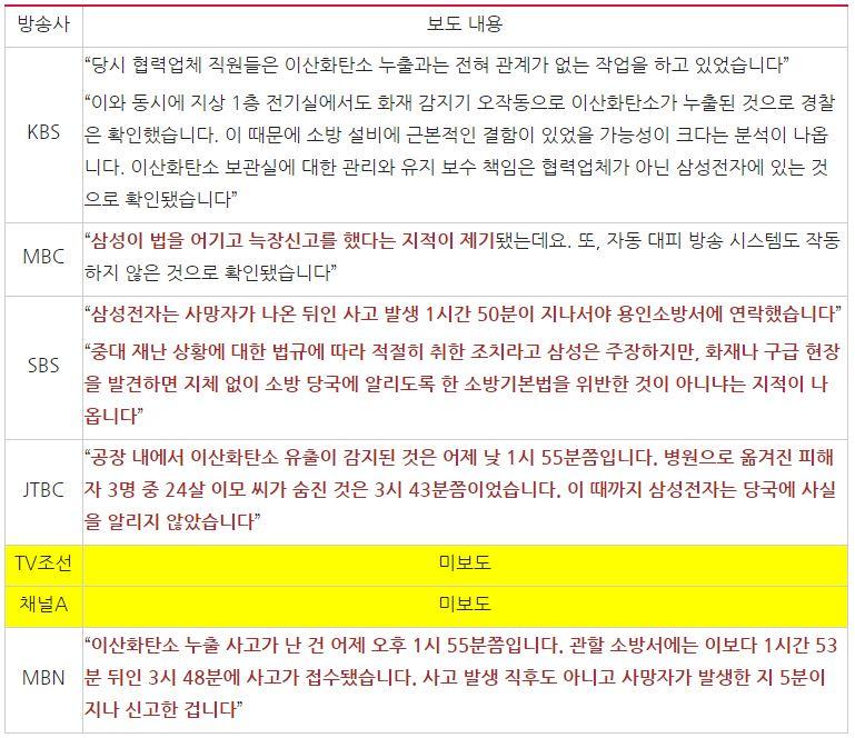 '삼성전자 기흥공장 사망사고' 관련 늑장 대응 관련 언급 비교(9/5)