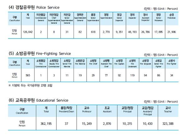 인사혁신처의 정무직·특정직·별정직 공무원 현원(2017년 12월 31일 기준)