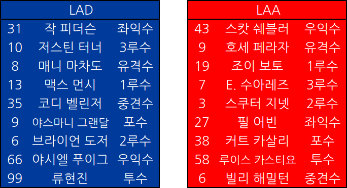 12일 경기 양팀 라인업 예상