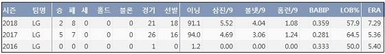 LG 김대현 프로 통산 주요 기록  (출처: 야구기록실 KBReport.com)